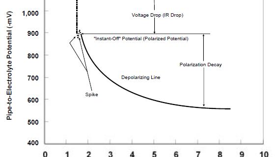 MEMAHAMI KRITERIA POTENSIAL PROTEKSI KATODIK -850 mV