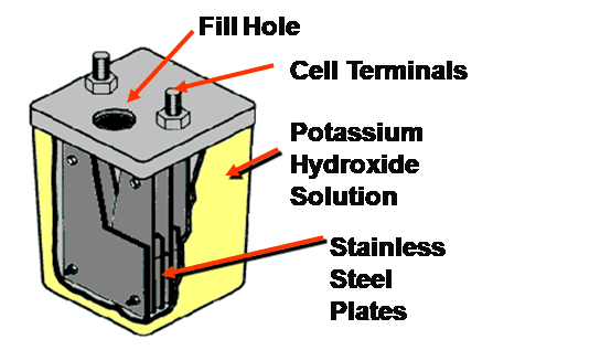 MENGENAL POLARIZED CELL DAN POLARIZED CELL REPLACEMENT